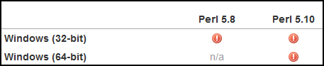 그림 4. ActiveState 의 공식 PPM 에는 이와 같이 PAR::Packer 모듈이 컴파일에 실패하는 것으로 되어 있으며, 제공되지 않습니다. 그림에는 나오지 않았지만, 5.12 및 5.14 도 같습니다. http://code.activestate.com/ppm/PAR-Packer/