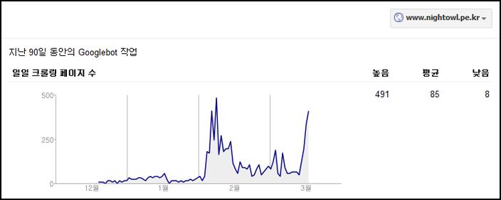 구글 웹마스터 도구상에 나타나는 구글봇의 사이트 크롤링 로그. 사이트 통합 운영이 시작된 2월 초 이후의 상황을 보면 하루에도 수십에서 수백 회 페이지 크롤링이 이루어졌음을 확인할 수 있다.