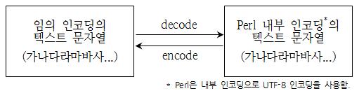 Perl 의 Decode 와 Encode 의 관계도