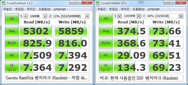 PAE 설정이 가능한 버전의 Gavotte RamDisk 를 이용하여 생성한 램 디스크의 벤치마크 결과(좌). 시스템 드라이브(SSD)의 4k 성능보다도 떨어지는 처참한 성능을 보여준다(우).