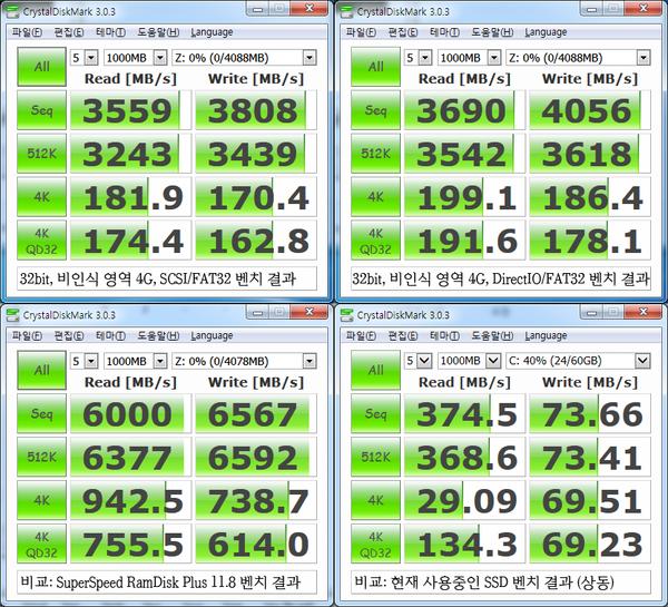물리 디스크로 설정한 경우(죄측 위)와 논리 디스크로 설정한 경우(우측 위) 의 벤치마크 결과. 비교군으로 외산 경쟁 제품(SuperSpeed RamDisk Plus 11)으로 작성한 램 디스크의 벤치마크 결과(좌측 아래)와 시스템 드라이브(SSD)의 같은 벤치마크 결과(우측 아래)를 병기했다. 제작사가 공개한 64비트 환경에서의 뛰어난 성능과 달리 32비트의 비인식 메모리만을 사용한 결과는 영 좋지 못하다.