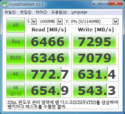32비트 윈도우 환경에서 윈도우가 관리하는 4GB 이하 영역에 1GB를 조금 넘는 크기의 램 디스크(FAT32, 물리 디스크 방식)를 생성하고 같은 벤치마크 테스트를 실행한 결과이다.