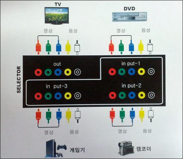 제품 포장지 뒷면의 연결 방법 설명 이미지. 결론적으로 그냥 INPUT과 OUTPUT에 맞춰서 같은 색깔끼리 연결하세요 라는 이야기다.